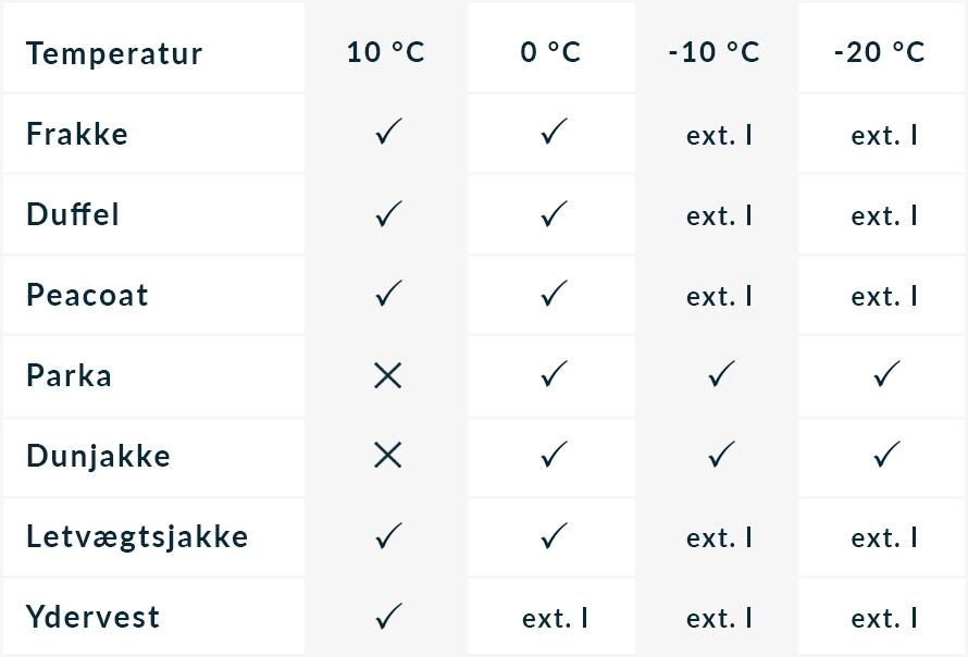 Sådan vælger du den rette jakke | CareOfCarl.dk